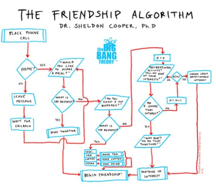 Friendship Algorithm
